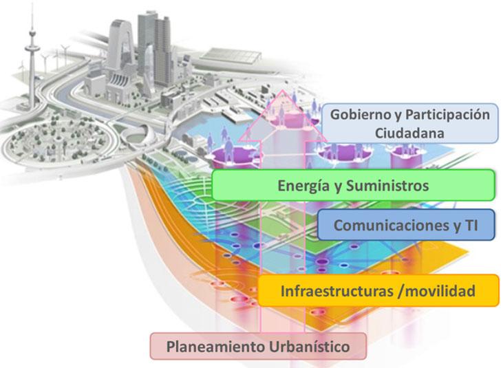 Urbanismo y Smart City
